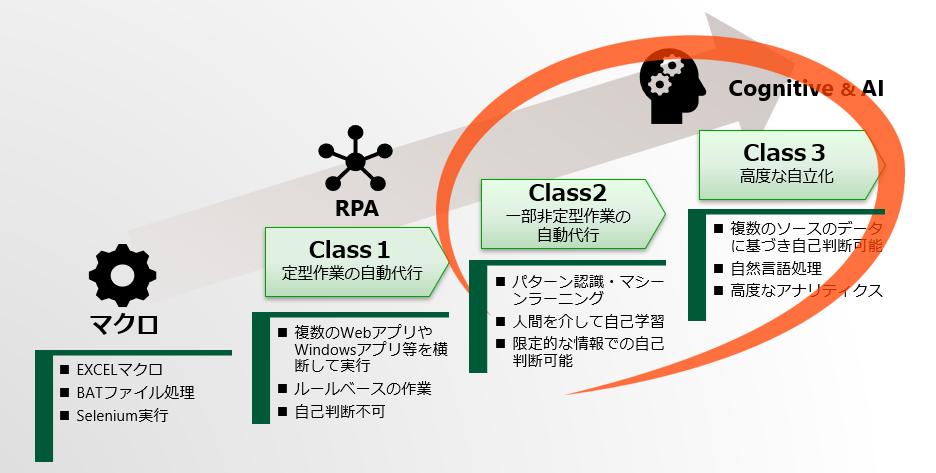 AI・自然言語解析~はじめに~   BTC RPA