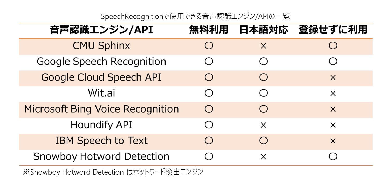 SpeechRecognitionで使用できる音声認識エンジン/API一覧