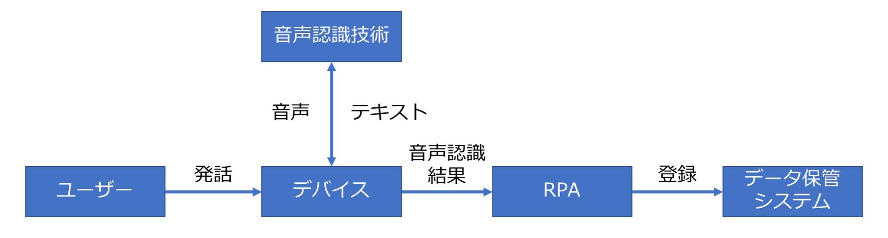 音声認識RPAフロー図