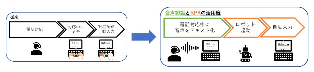 コールセンターで音声認識を活用した場合
